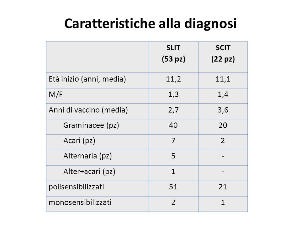 Caratteristiche alla diagnosi