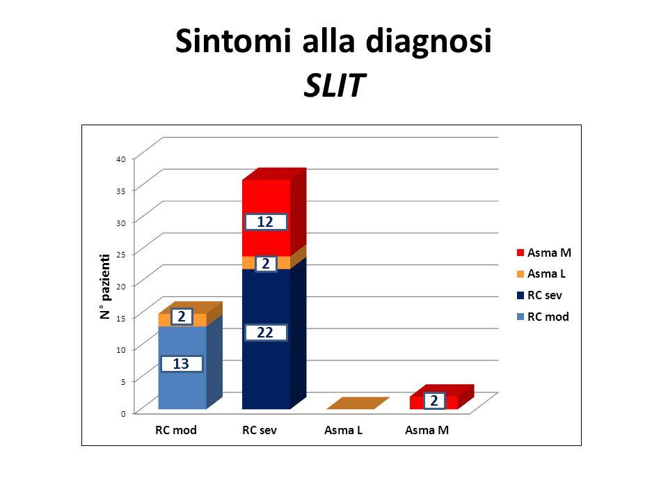 Sintomi alla diagnosi SLIT