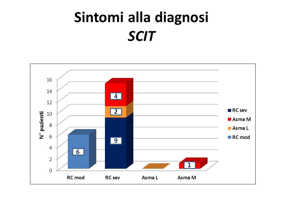 Sintomi alla diagnosi SCIT