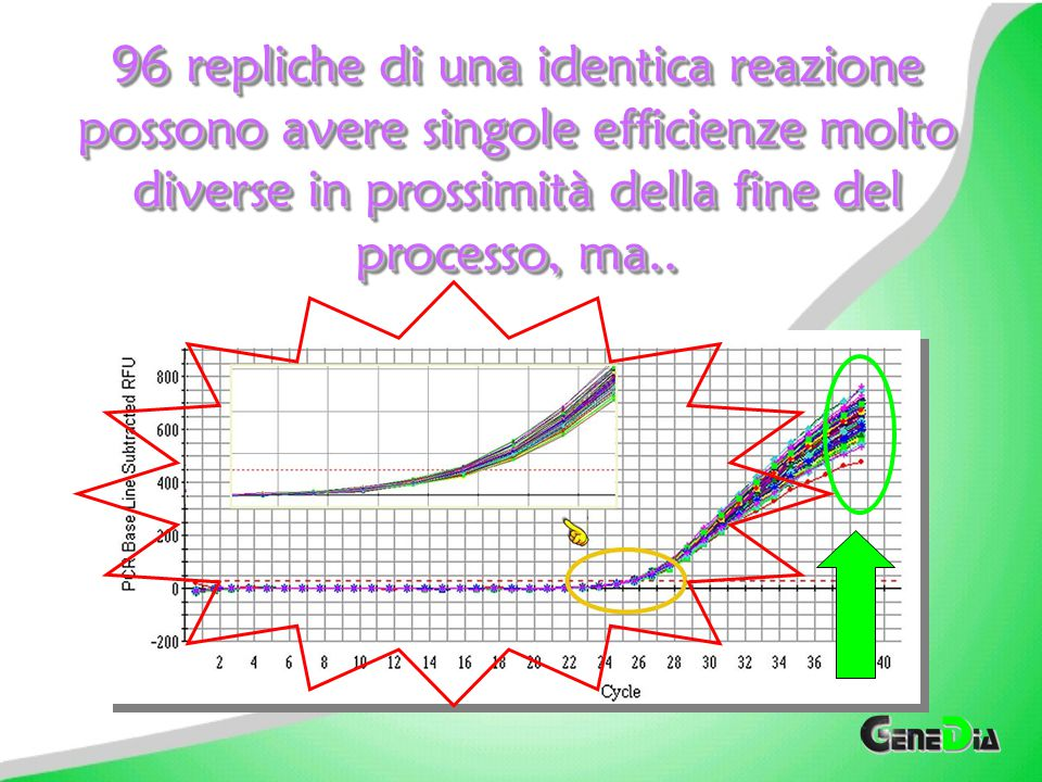 96 repliche di una identica reazione possono avere singole efficienze molto diverse in prossimità della fine del processo, ma..