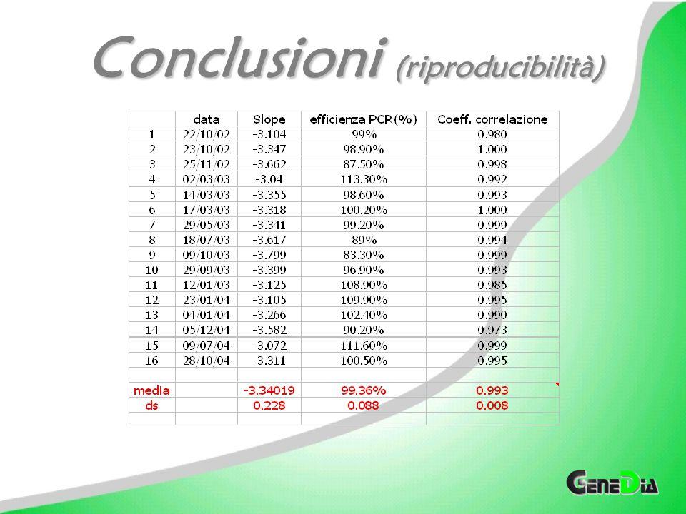 Conclusioni (riproducibilità)