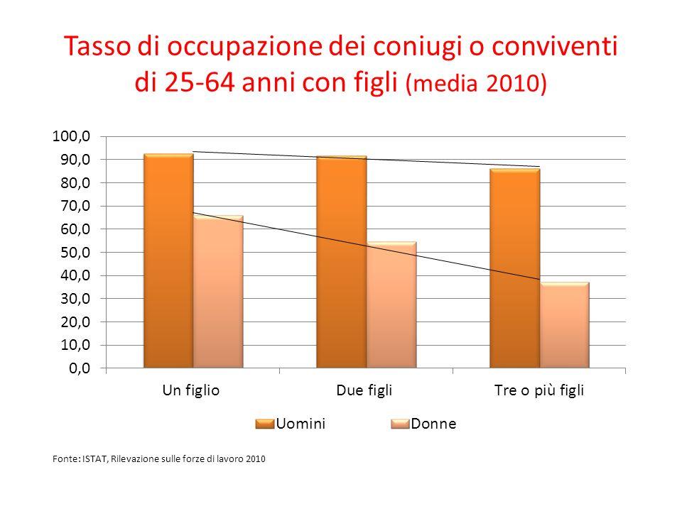 Tasso di occupazione dei coniugi o conviventi di 25-64 anni con figli (media 2010)