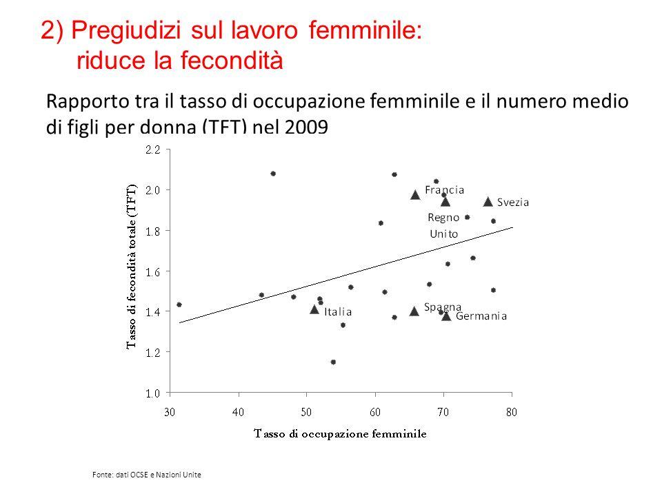 2) Pregiudizi sul lavoro femminile: riduce la fecondità
