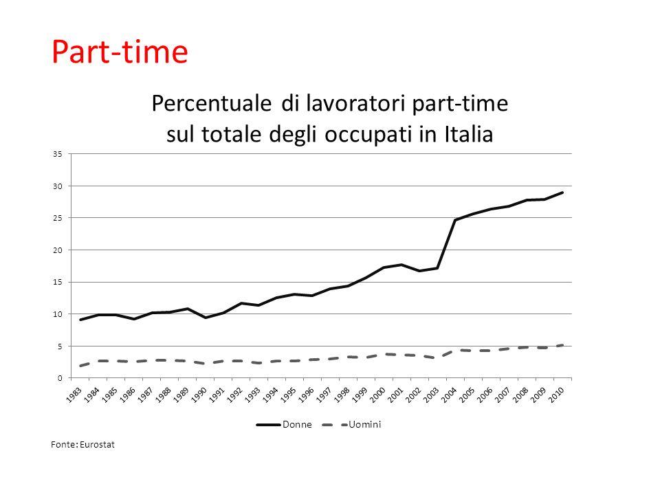 Part-time Percentuale di lavoratori part-time sul totale degli occupati in Italia. Cresciuto dopo il 2000.