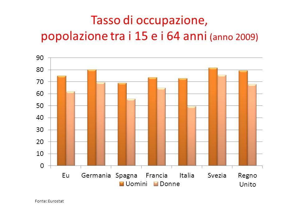 Tasso di occupazione, popolazione tra i 15 e i 64 anni (anno 2009)