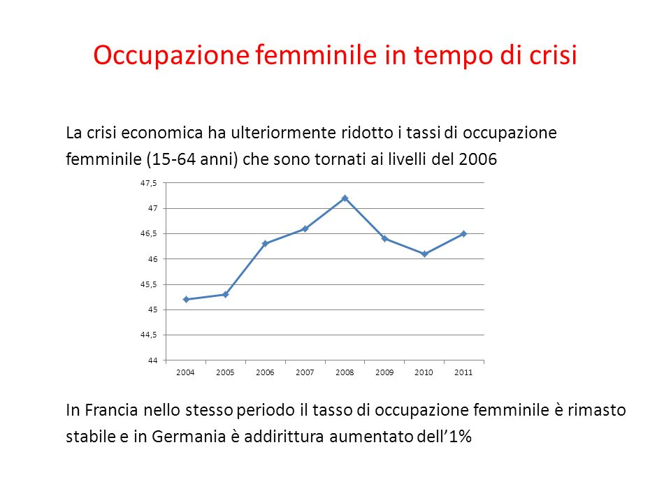 Occupazione femminile in tempo di crisi