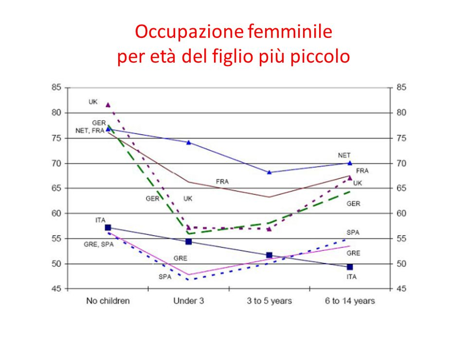 Occupazione femminile per età del figlio più piccolo