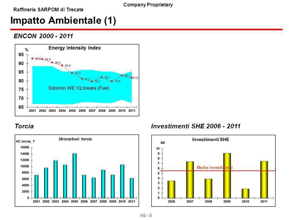 Impatto Ambientale (1) ENCON 2000 - 2011 Torcia