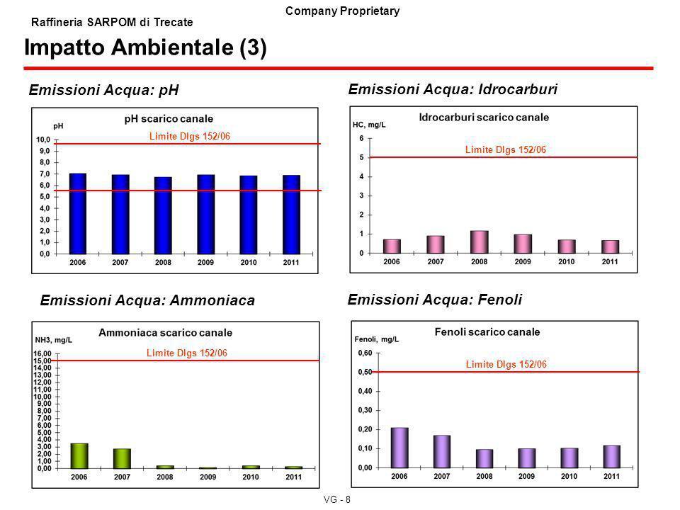 Impatto Ambientale (3) Emissioni Acqua: pH