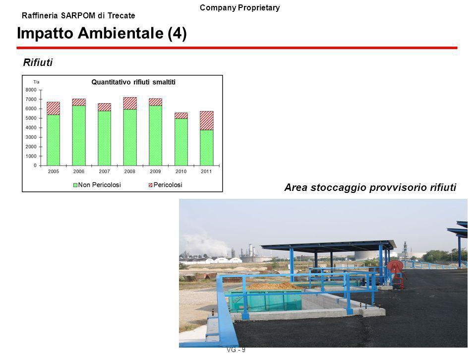 Impatto Ambientale (4) Rifiuti Area stoccaggio provvisorio rifiuti