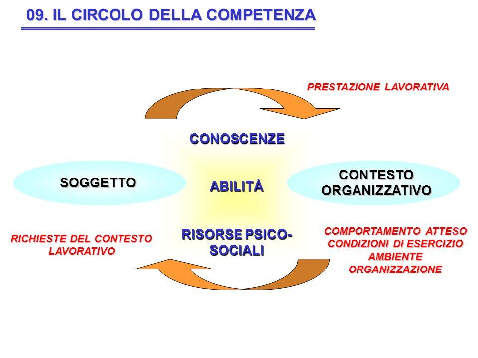 09. IL CIRCOLO DELLA COMPETENZA
