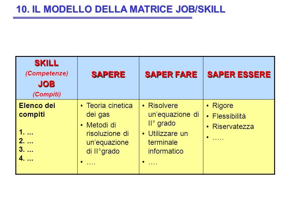10. IL MODELLO DELLA MATRICE JOB/SKILL