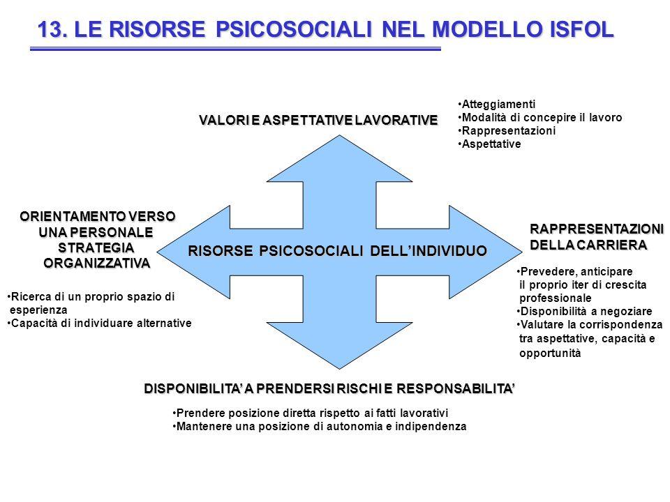 13. LE RISORSE PSICOSOCIALI NEL MODELLO ISFOL