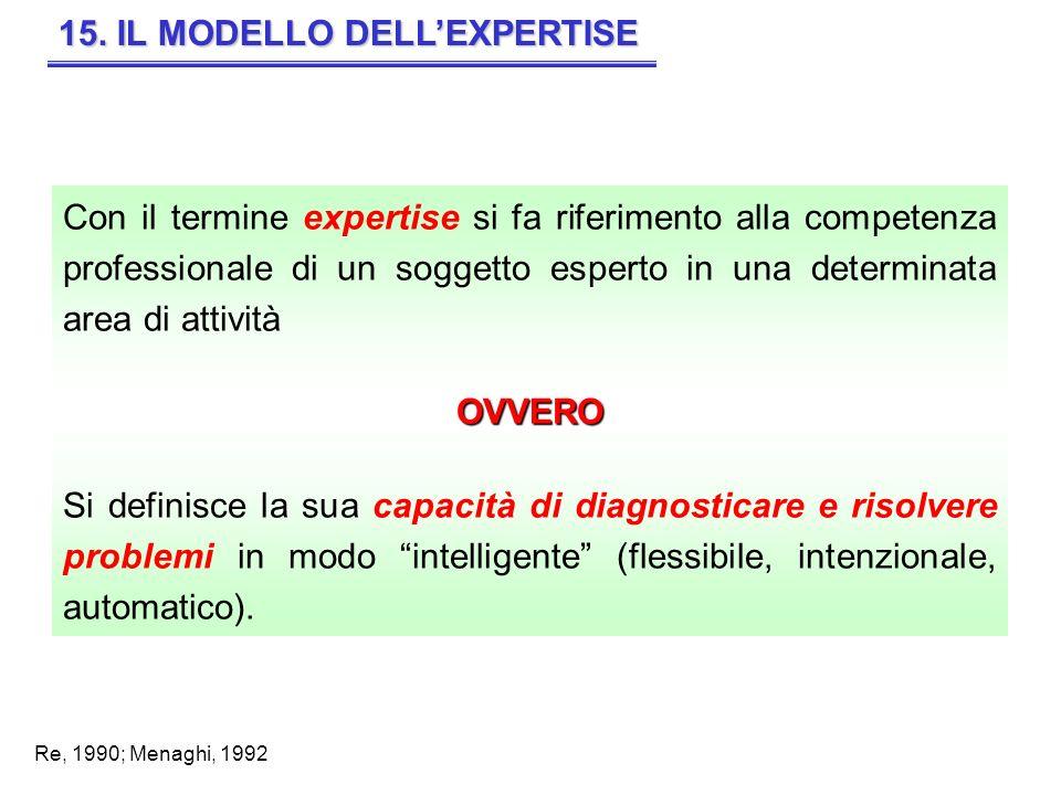 15. IL MODELLO DELL'EXPERTISE