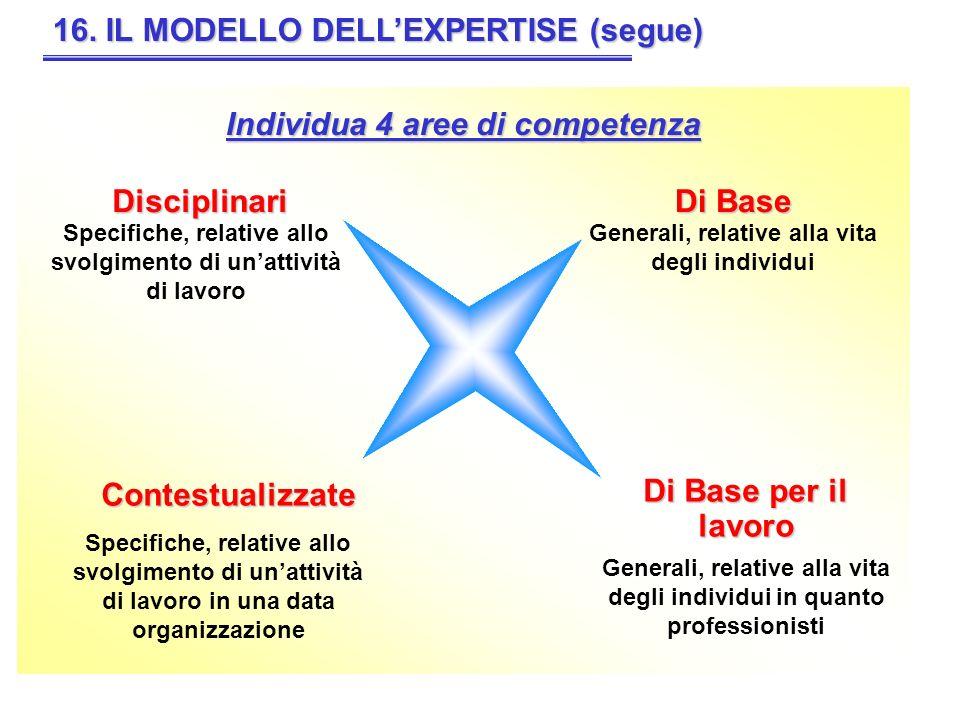16. IL MODELLO DELL'EXPERTISE (segue)