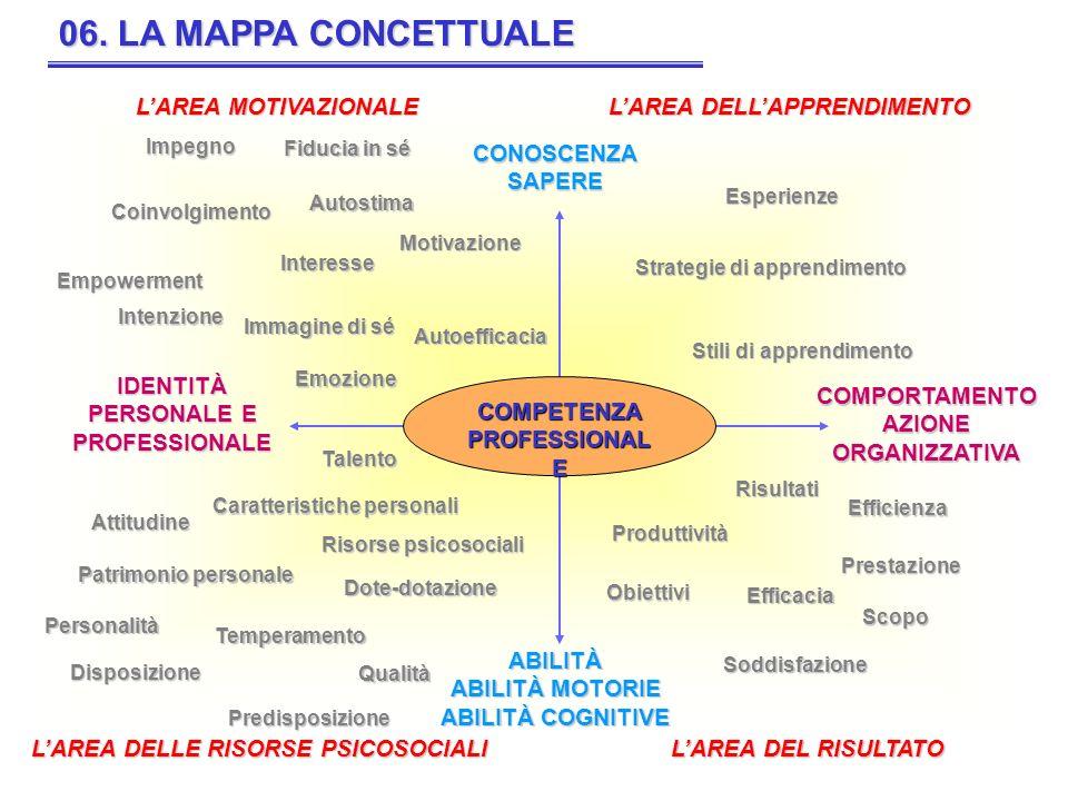 06. LA MAPPA CONCETTUALE L'AREA MOTIVAZIONALE