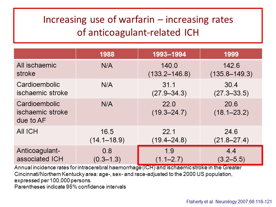Increasing use of warfarin – increasing rates of anticoagulant-related ICH