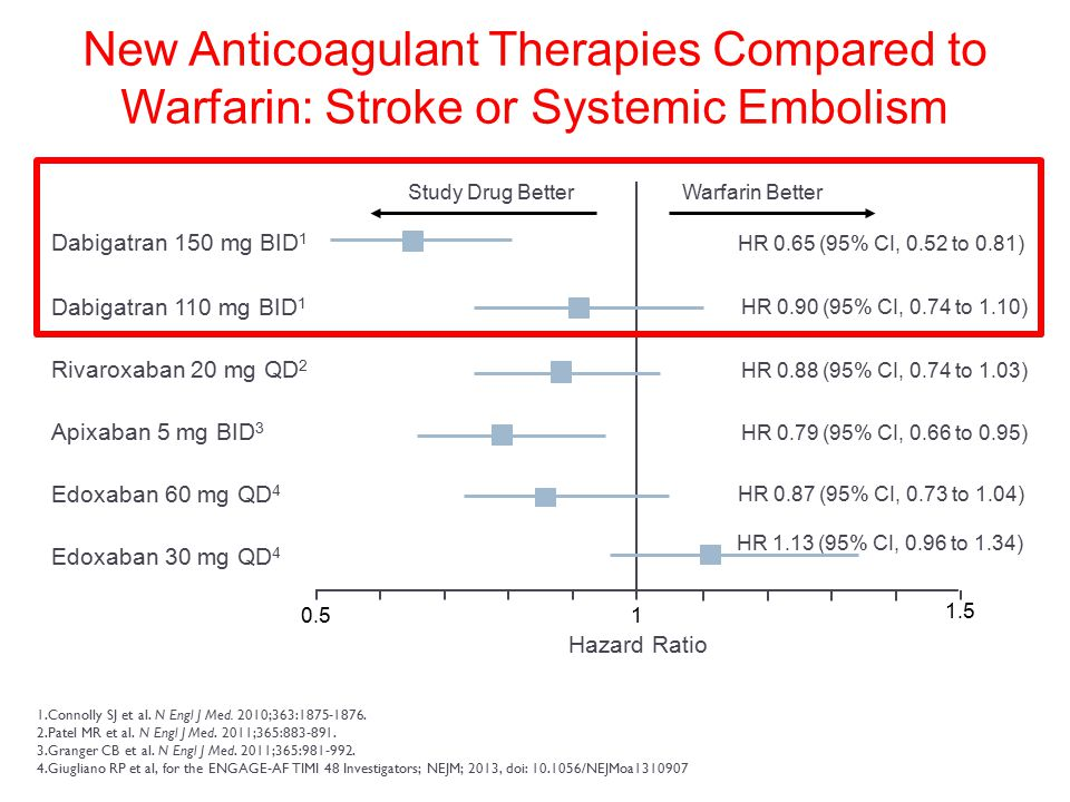 New Anticoagulant Therapies Compared to Warfarin: Stroke or Systemic Embolism
