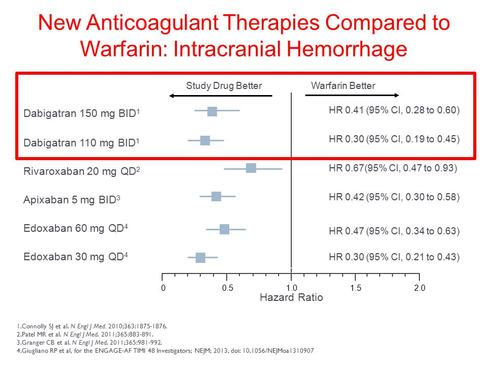 New Anticoagulant Therapies Compared to Warfarin: Intracranial Hemorrhage