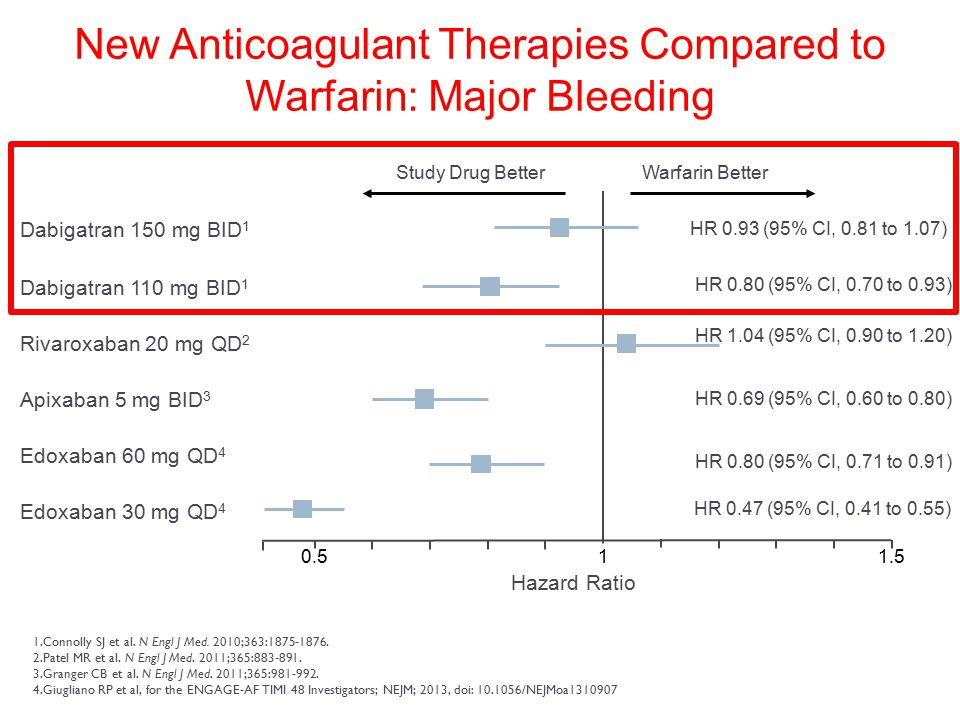 New Anticoagulant Therapies Compared to Warfarin: Major Bleeding