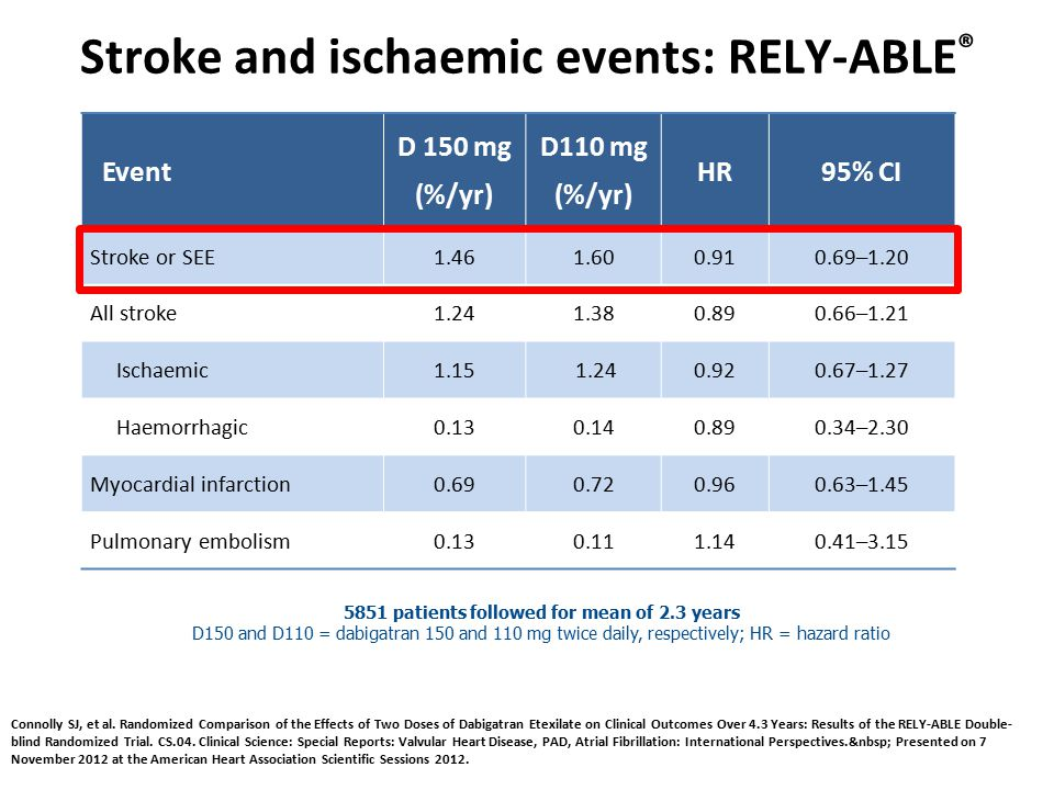 Stroke and ischaemic events: RELY-ABLE®
