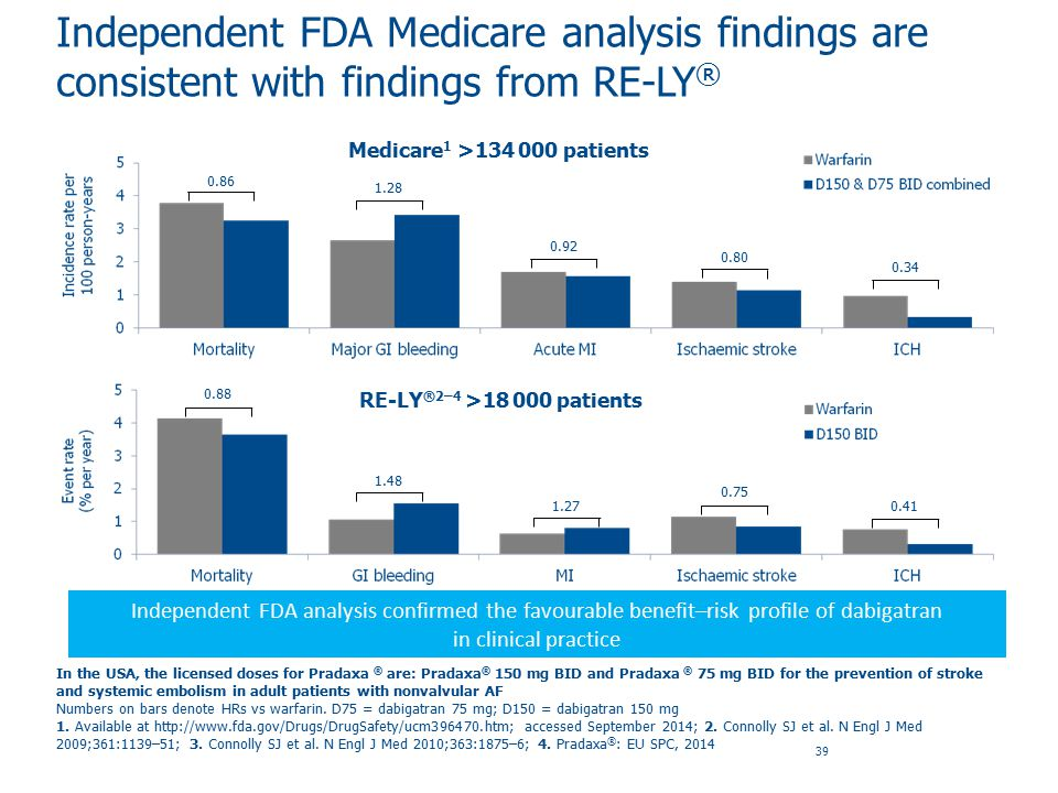 Independent FDA Medicare analysis findings are consistent with findings from RE-LY®
