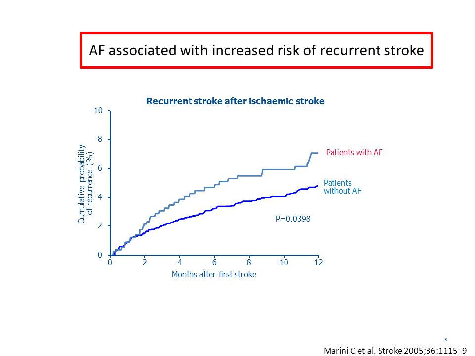 AF associated with increased risk of recurrent stroke