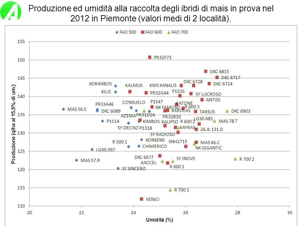 Produzione ed umidità alla raccolta degli ibridi di mais in prova nel 2012 in Piemonte (valori medi di 2 località).