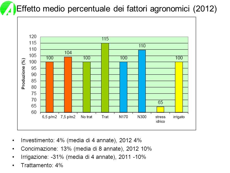 Effetto medio percentuale dei fattori agronomici (2012)