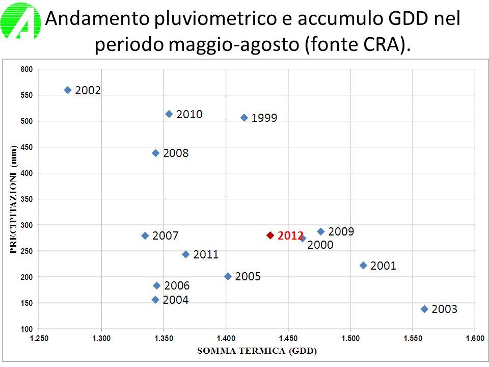 Andamento pluviometrico e accumulo GDD nel periodo maggio-agosto (fonte CRA).