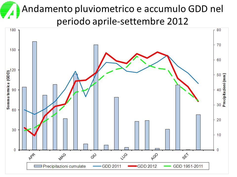 Andamento pluviometrico e accumulo GDD nel periodo aprile-settembre 2012