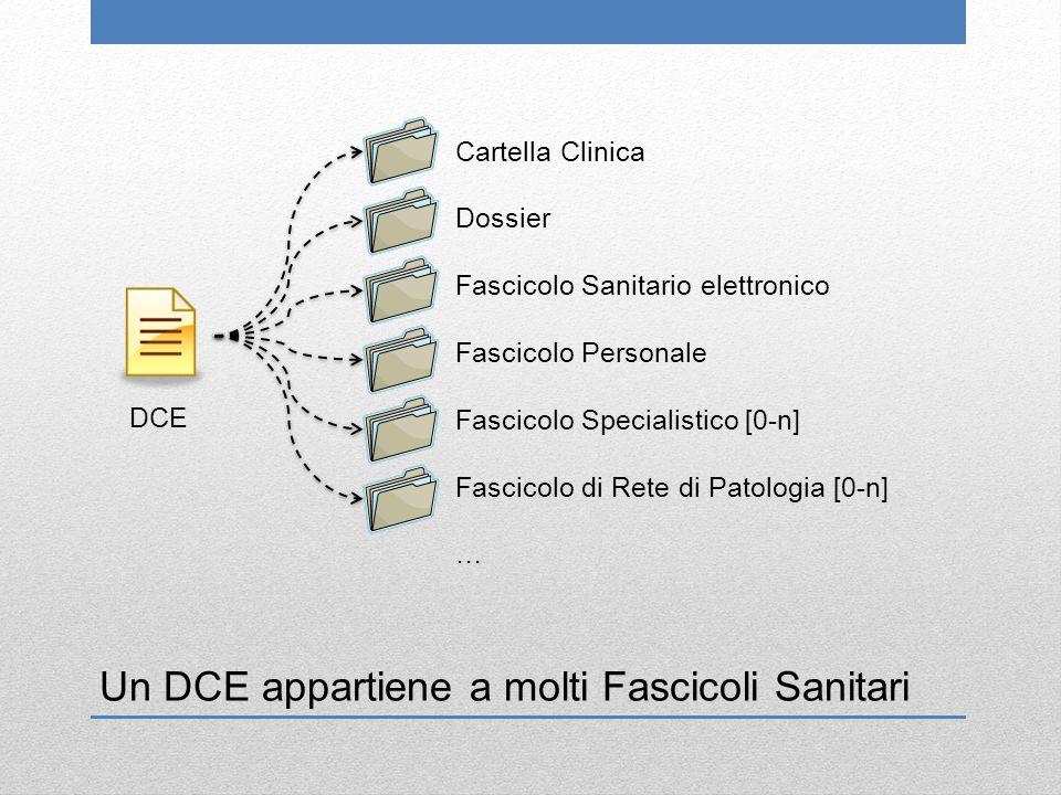 Un DCE appartiene a molti Fascicoli Sanitari