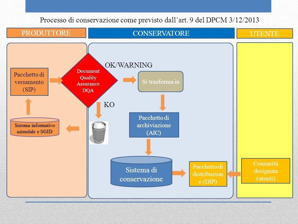 Processo di conservazione come previsto dall'art. 9 del DPCM 3/12/2013