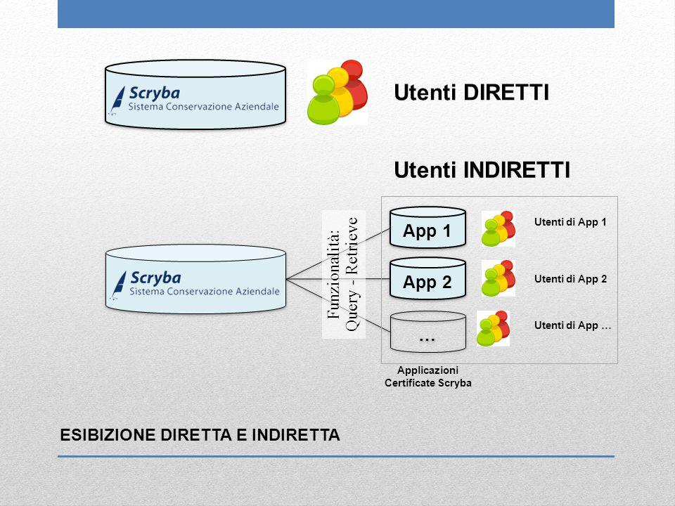 Utenti DIRETTI Utenti INDIRETTI App 1 App 2 … Query - Retrieve