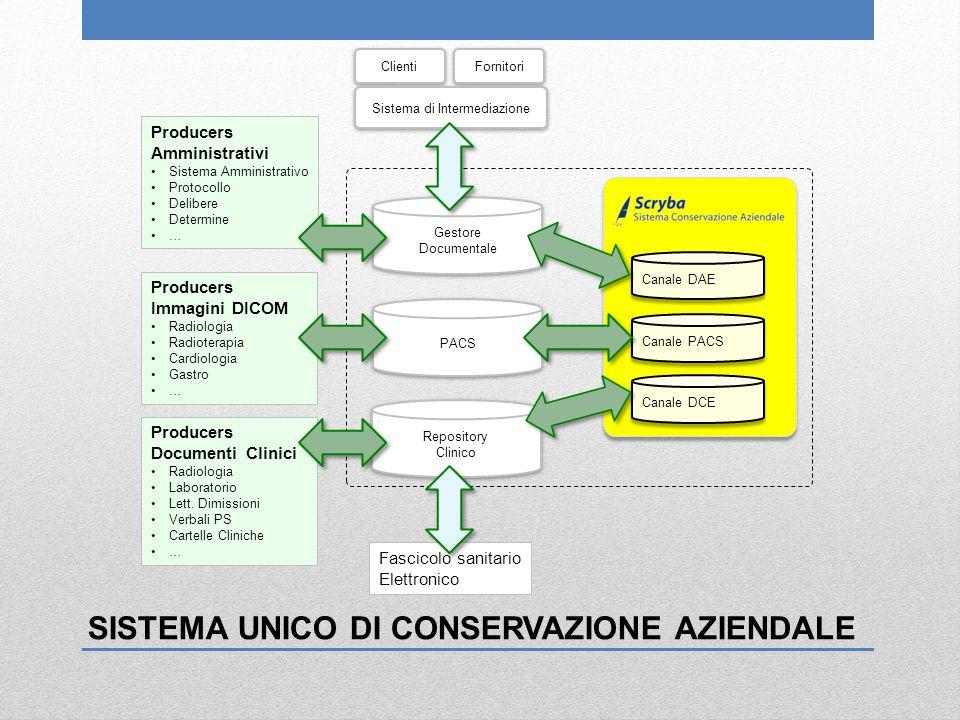 Sistema di Intermediazione