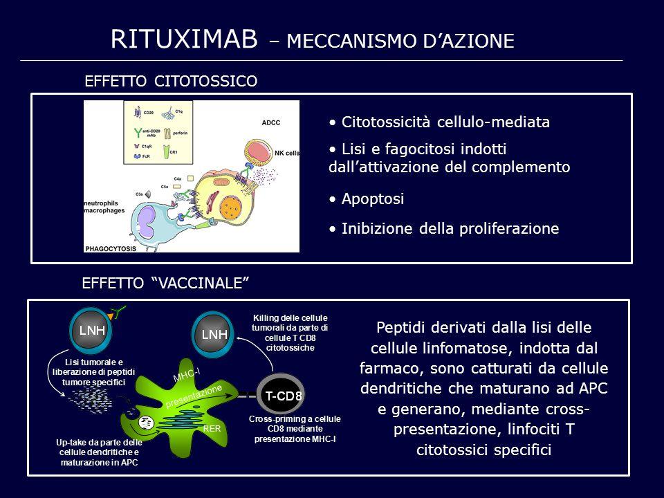 RITUXIMAB – meccanismo d'azione