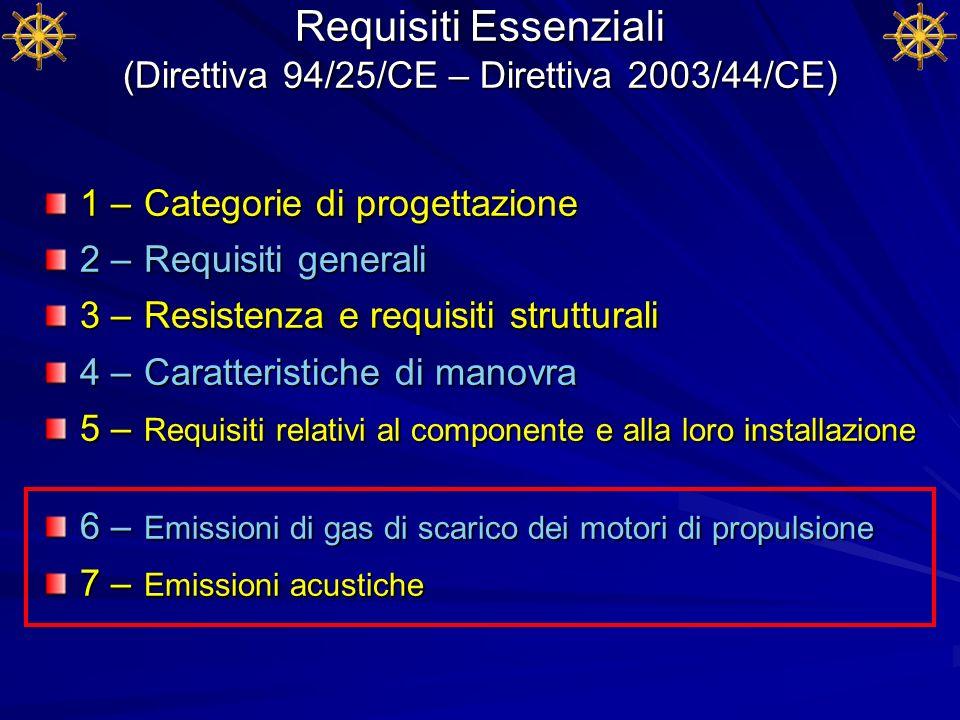 Requisiti Essenziali (Direttiva 94/25/CE – Direttiva 2003/44/CE)