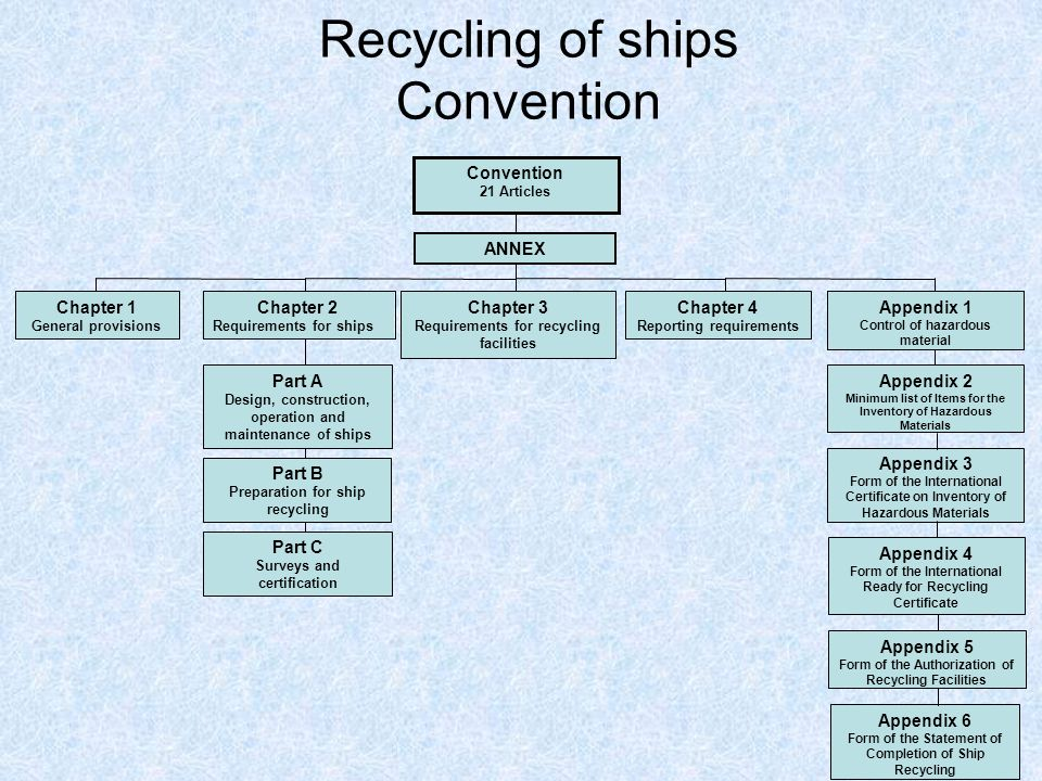 Recycling of ships Convention