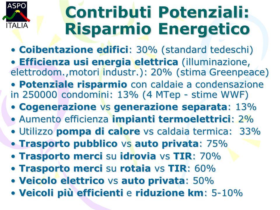 Contributi Potenziali: Risparmio Energetico