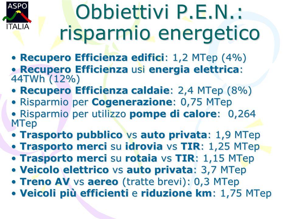 Obbiettivi P.E.N.: risparmio energetico