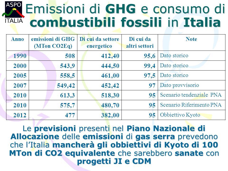 Emissioni di GHG e consumo di combustibili fossili in Italia