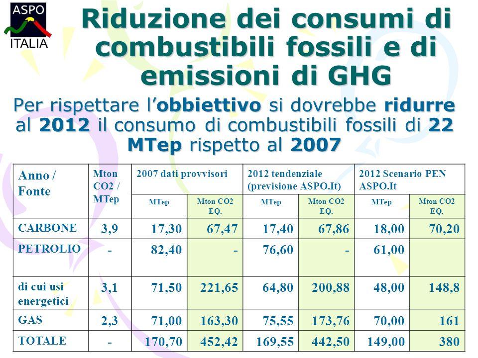 Riduzione dei consumi di combustibili fossili e di emissioni di GHG