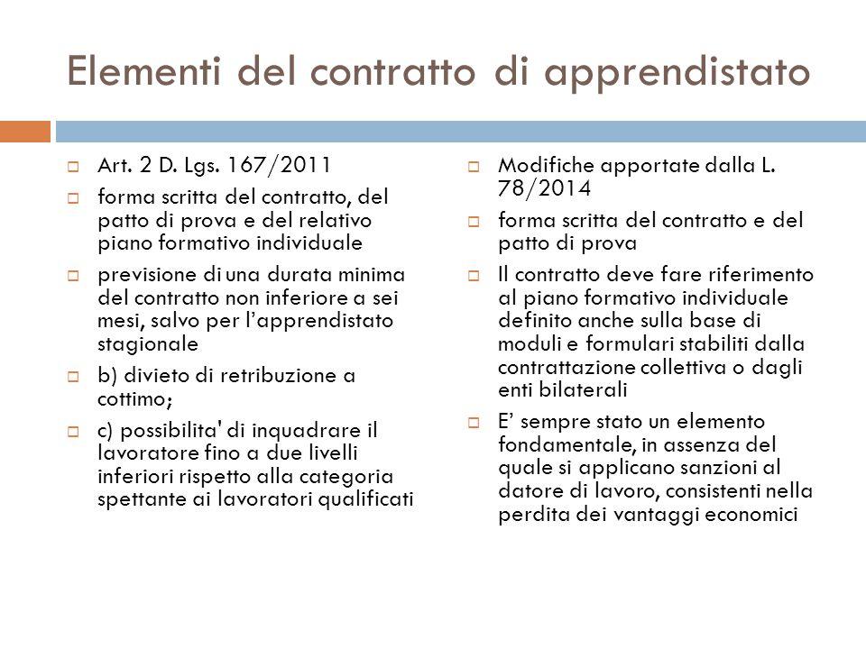 Elementi del contratto di apprendistato