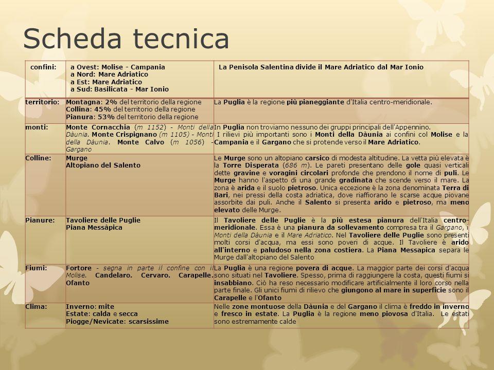 Scheda tecnica confini: a Ovest: Molise - Campania