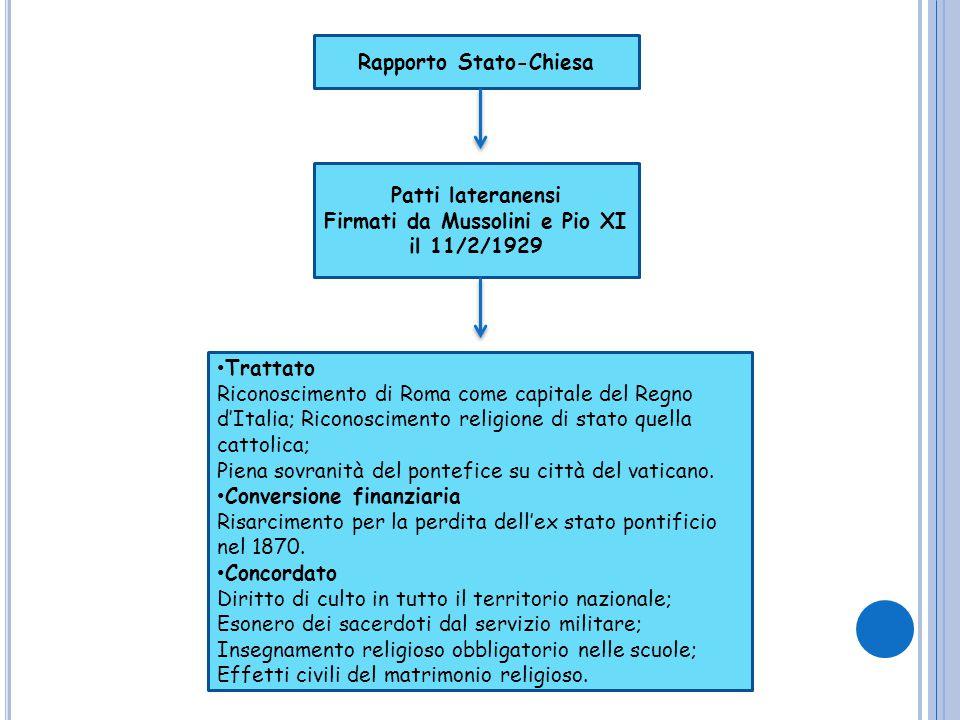 Rapporto Stato-Chiesa Firmati da Mussolini e Pio XI il 11/2/1929