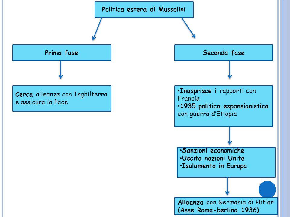 Politica estera di Mussolini