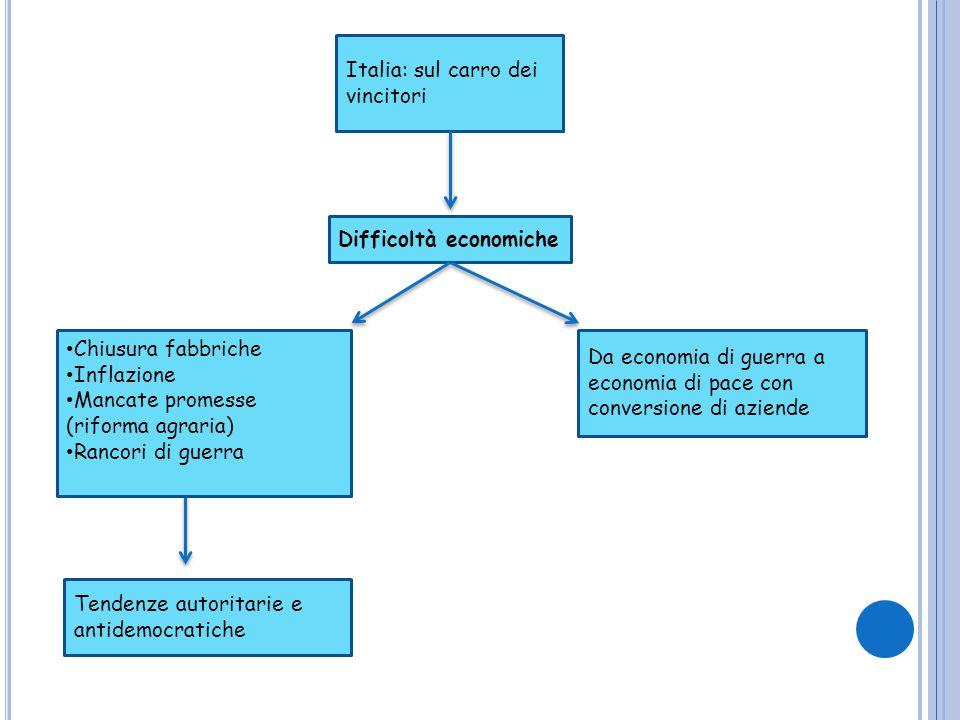 Italia: sul carro dei vincitori