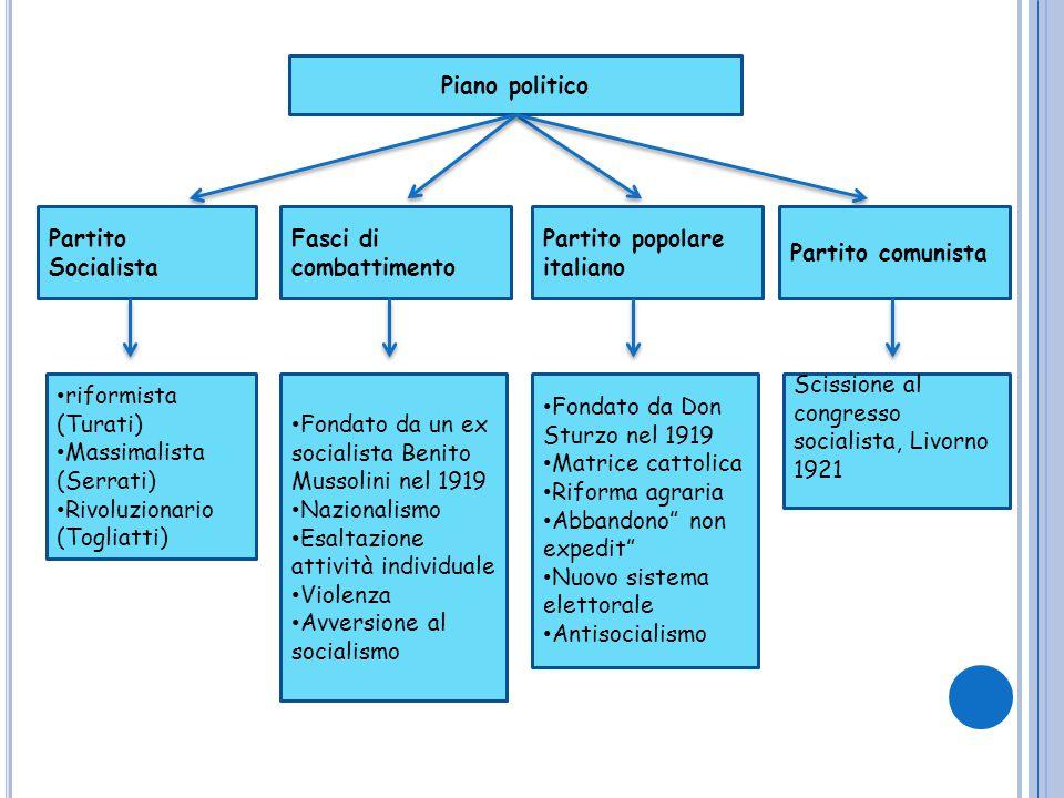 Piano politico Partito Socialista. Fasci di combattimento. Partito popolare italiano. Partito comunista.