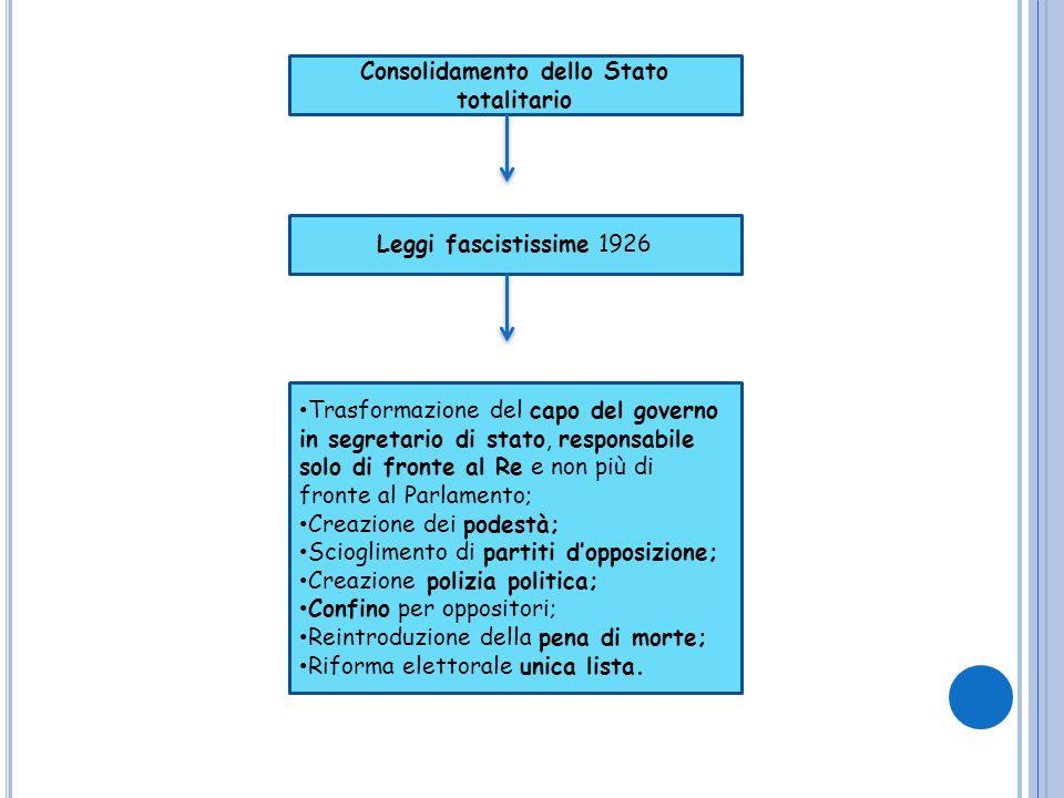 Consolidamento dello Stato totalitario