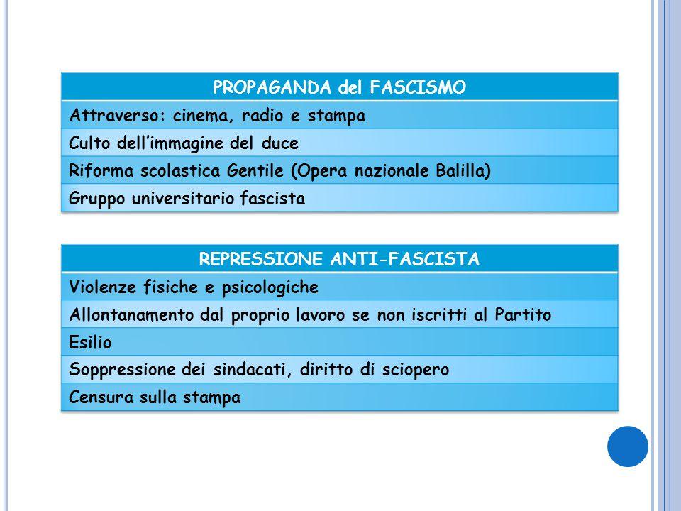 PROPAGANDA del FASCISMO REPRESSIONE ANTI-FASCISTA
